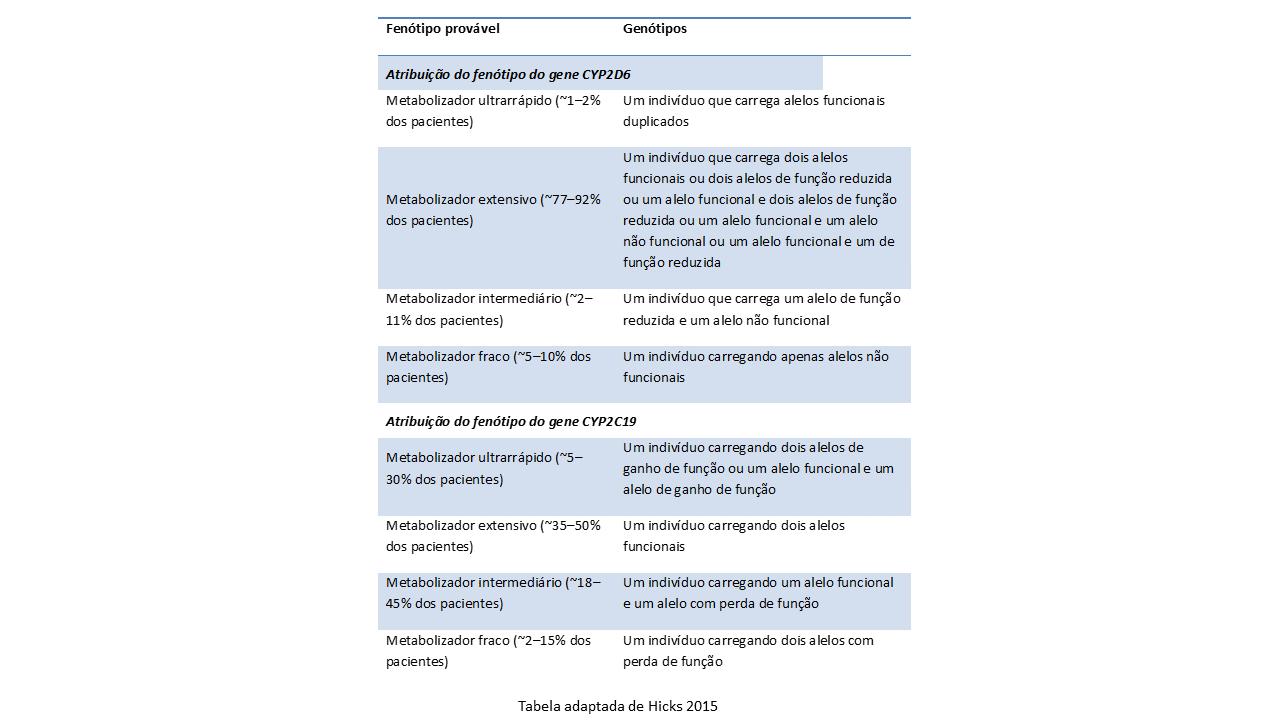 Fenótipos e genótipos relacionados aos genes CYP2D6 e CYP2C19