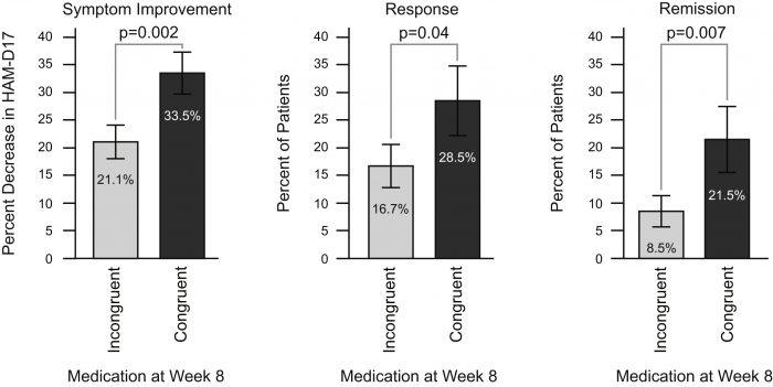 teste genético para depressão - gntech